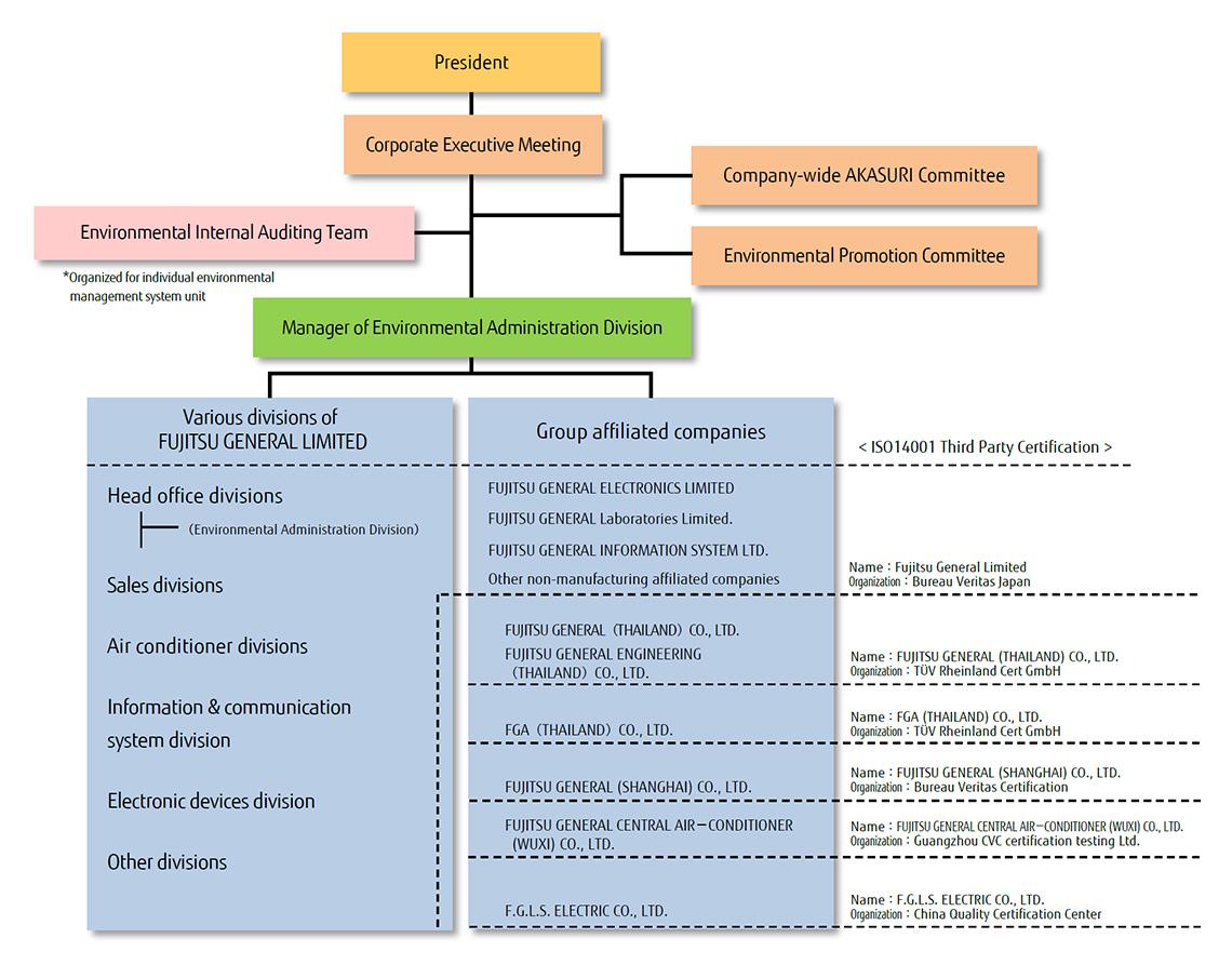 Environment : Environmental Management - Environmental Management