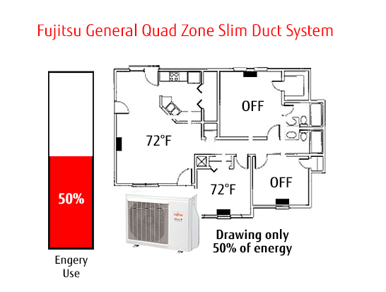 Ductless Comfort Halcyon Mini Split Technology