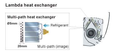 Lambda heat exchanger and Multi-path heat exchanger Images