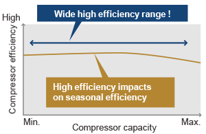 Wide high efficiency range ! High efficiency impacts on seasonal efficiency.